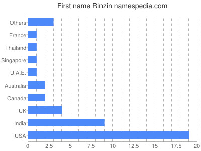 Given name Rinzin