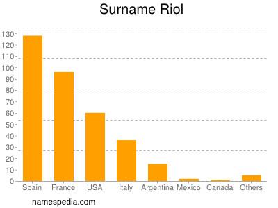 Surname Riol