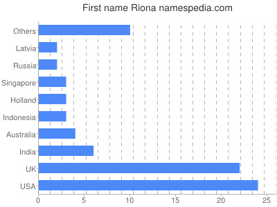 Given name Riona