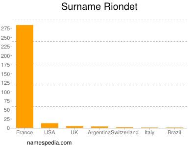 Surname Riondet