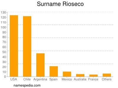 Surname Rioseco