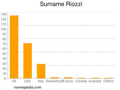 Surname Riozzi