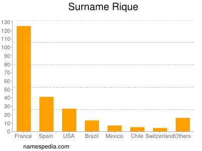 Surname Rique