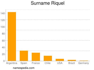 Surname Riquel