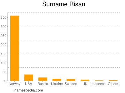 Surname Risan