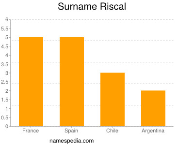 Surname Riscal