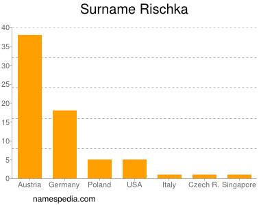 Surname Rischka