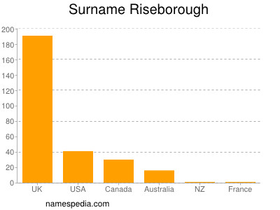 Surname Riseborough