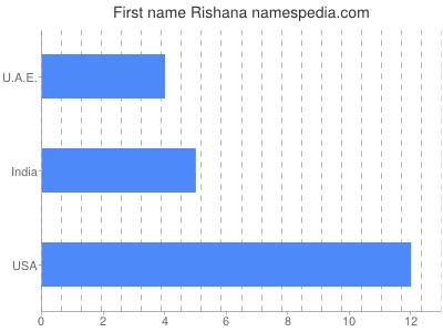 Given name Rishana