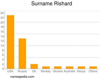 Surname Rishard