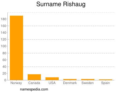 Surname Rishaug