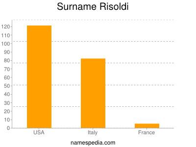 Surname Risoldi