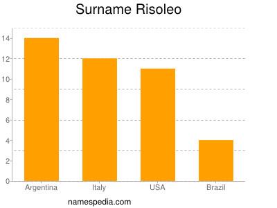 Surname Risoleo