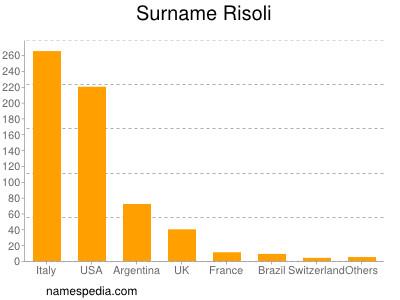 Surname Risoli