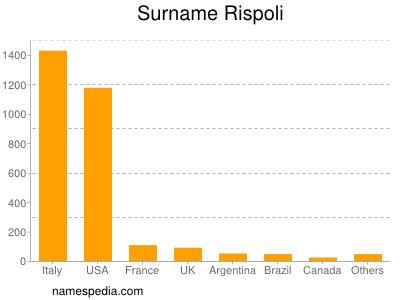 Surname Rispoli