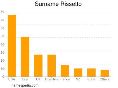 Surname Rissetto