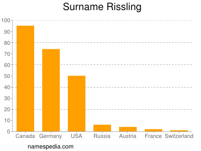 Surname Rissling