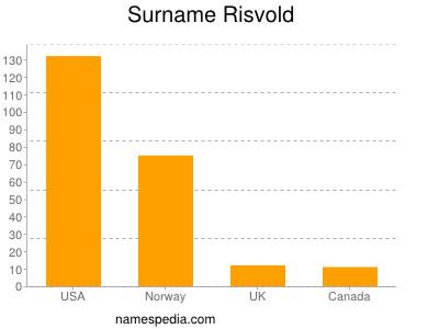 Surname Risvold