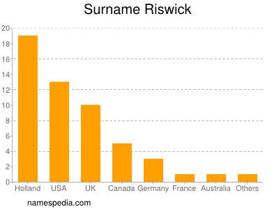 Surname Riswick