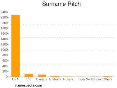 Surname Ritch