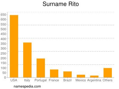 Surname Rito