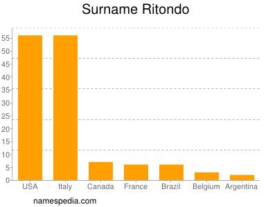 Surname Ritondo