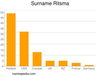 Surname Ritsma