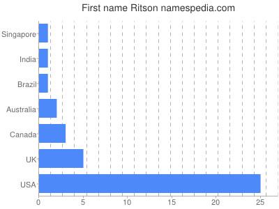 Given name Ritson