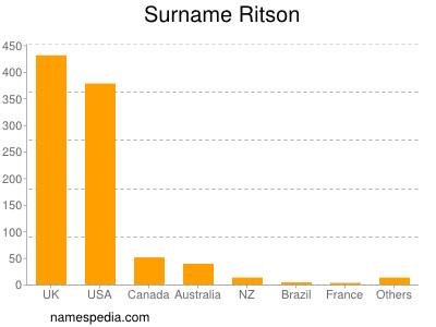 Surname Ritson