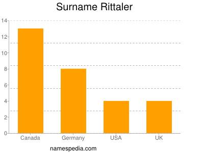 Surname Rittaler