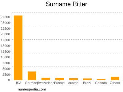 Surname Ritter