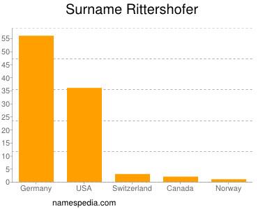 Surname Rittershofer