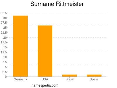 Surname Rittmeister
