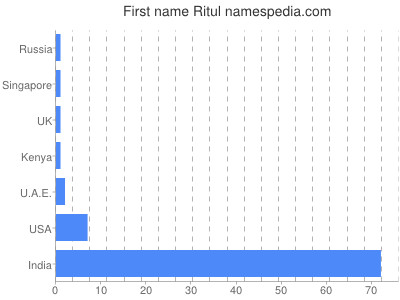 Given name Ritul