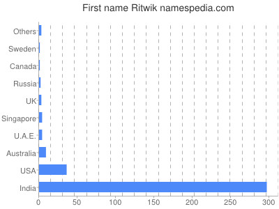 Given name Ritwik