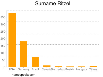 Surname Ritzel
