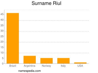 Surname Riul