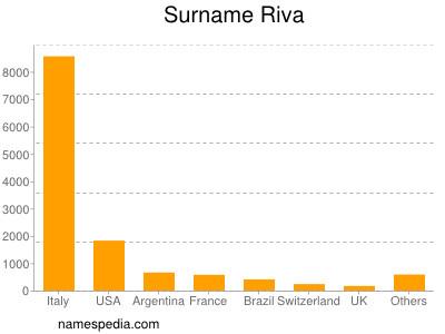 Surname Riva
