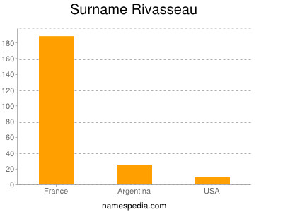 Surname Rivasseau