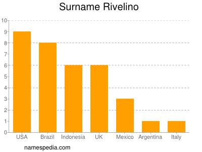 Surname Rivelino