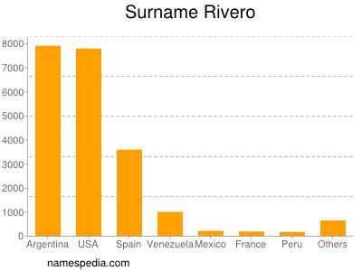 Surname Rivero
