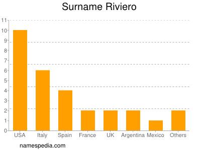 Surname Riviero