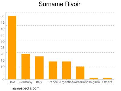 Surname Rivoir