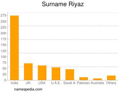 Surname Riyaz
