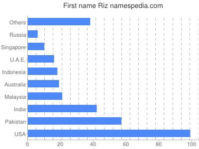 Given name Riz