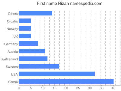 Given name Rizah