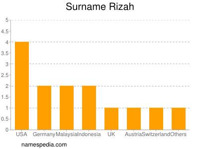 Surname Rizah
