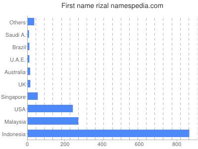 Given name Rizal