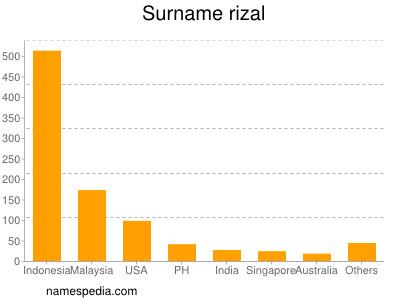 Surname Rizal