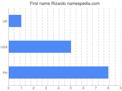 Given name Rizardo
